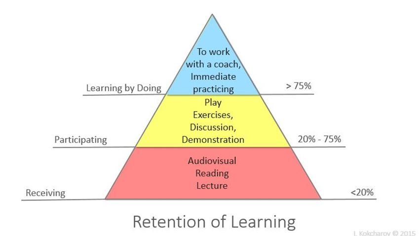 Retention of learing